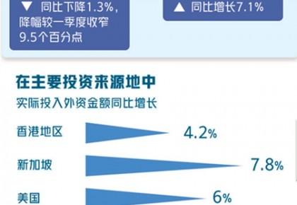 """外企外資看好中國,""""它""""功不可沒"""