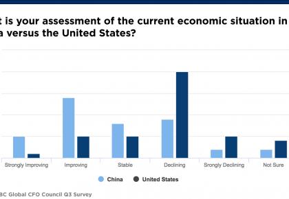 全球企业界人士看好中国经济复苏:相当稳固的V形复苏