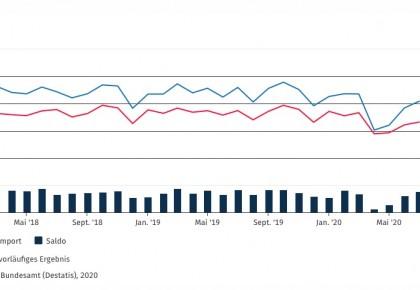 因与中国贸易往来增加 德国7月出口继续环比增加