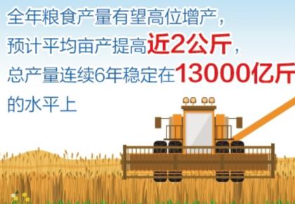 如何看待粮价上涨和进口增加?农业农村部部长回应