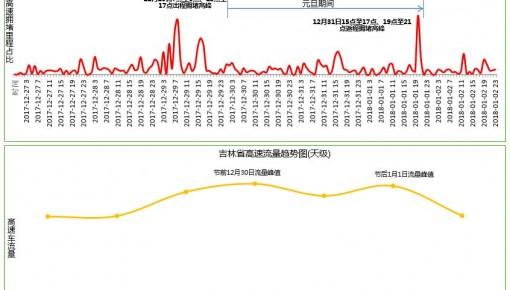 2018中国主要城市节假日出行预测报告(元旦)—吉林省