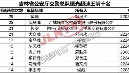 吉林省公安厅交警总队曝光2018年1月份全省终身禁驾名单(21人)