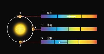 寻找另一个地球 科学家有四大法宝