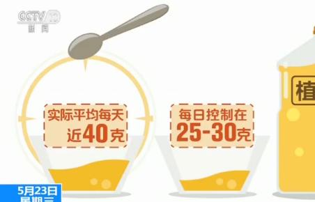世卫组织:五年内在全球范围内全面禁用人工反式脂肪酸