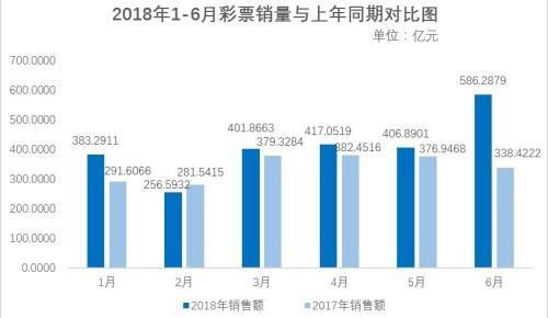 受世界杯足球赛影响 6月份全国销售彩票586.29亿元 同比增长73.2%