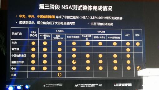中国5G第三阶段最新测试结果发布:完成情况可观