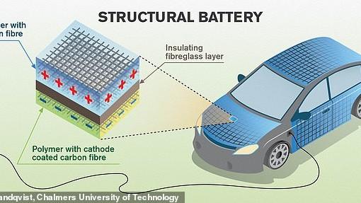 最新研究:碳纤维可储存电能 可用于电动汽车车身