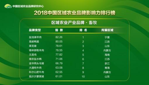 2018中国区域农业品牌影响力排行榜发布:吉林2个品牌上榜