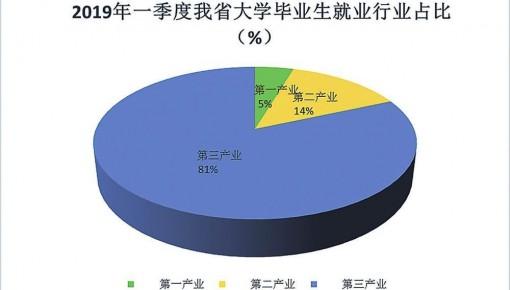 """吉林省应届大学生就业创业情况调查出炉 """"慢就业""""现象开始显现"""