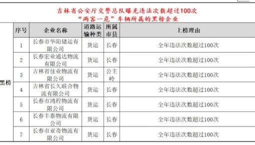 吉林省交警总队曝光违法次数超100次货运企业