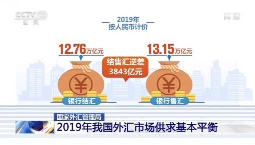 2019年我國外匯儲備余額31079億美元 外匯市場供求基本平衡