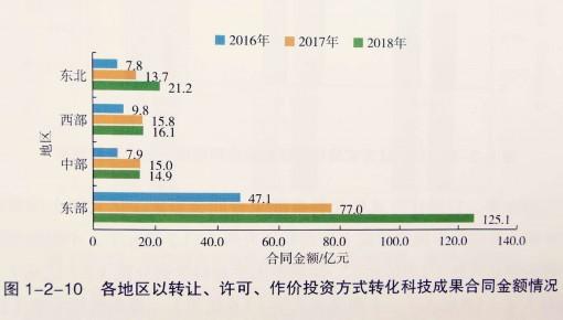 《中国科技成果转化2019年度报告》发布: 科技成果越来越值钱了!