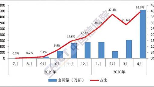 5G商用满周岁:技术普及潮到来 手机价格门槛持续下探