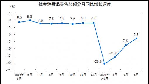 我國市場銷售降幅連續3個月收窄 居民消費持續改善