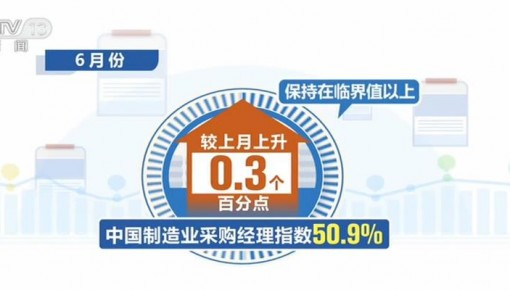 6月份中国制造业采购经理指数为50.9% 较上月上升0.3个百分点