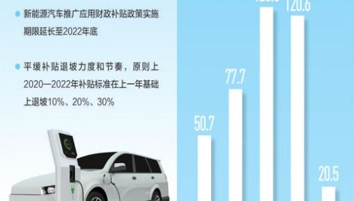 补贴期限延长 多项政策措施促进新能源汽车消费
