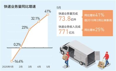單月73.8億件快遞印證消費活力(經濟聚焦)