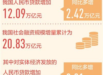上半年人民币贷款增加12.09万亿元 加大对实体经济支持力度