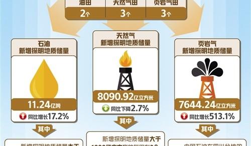"""中国油气更具""""底气""""!"""