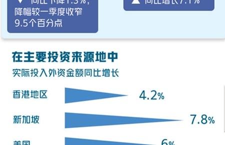 """外企外资看好中国,""""它""""功不可没"""