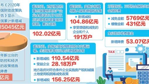 上半年全國新增減稅降費1.5萬億元