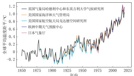 《中國氣候變化藍皮書(2020)》:我國生態氣候總體趨好