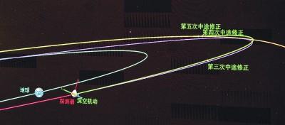 天問一號探測器完成深空機動4個月后與火星交會