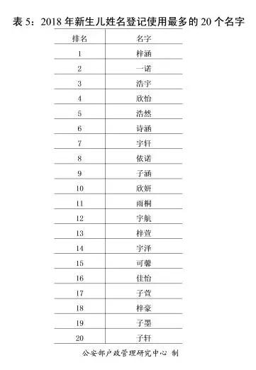 伍氏人口数量_...布图当代,伍姓人口有130多万人,为全国第一百二十八位姓氏,约