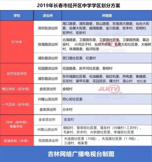 长春市朝阳区、经开区中小学下册划分确定!快学区年级小学生课文二图片