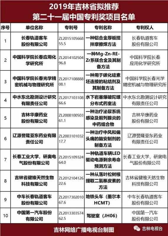 吉林省拟推荐15个项目参评中国专利奖!有你单位的吗?